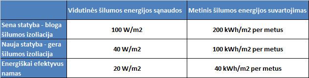 Energijos sanaudos